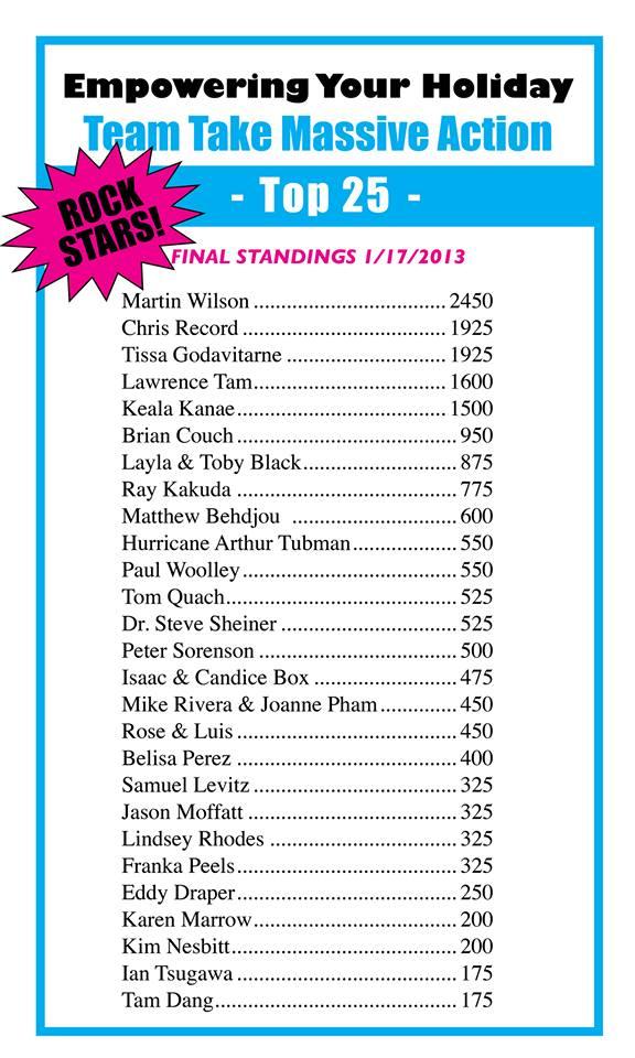 Top 25 leaderboard