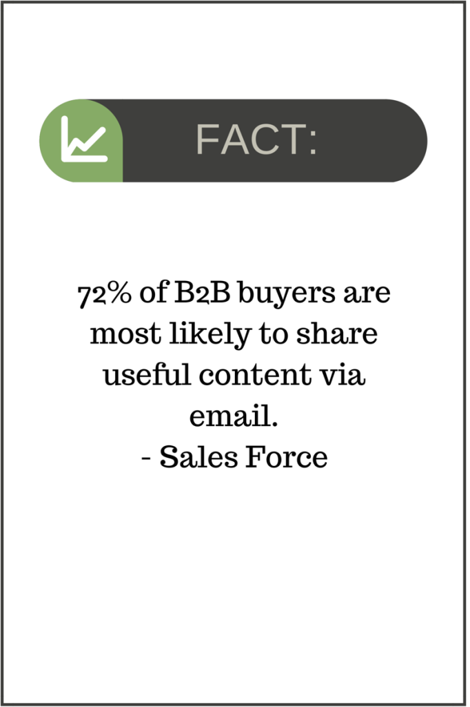 improve email marketing - 72% of B2B buyers are most likely to share useful content via email.