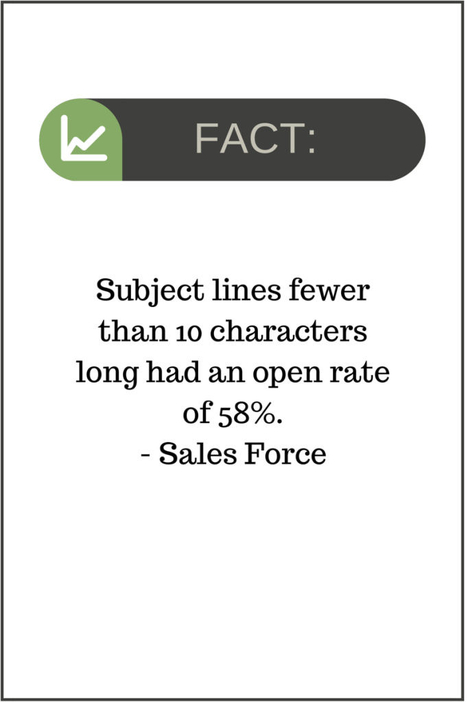 Subject lines fewer than 10 characters long had an open rate of 58%.